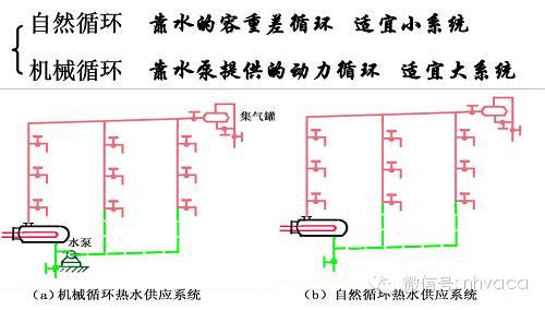 给排水、消防与热水系统图文简介_32