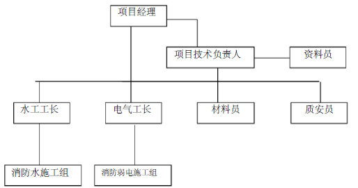 联合厂房消防工程施工组织设计32页