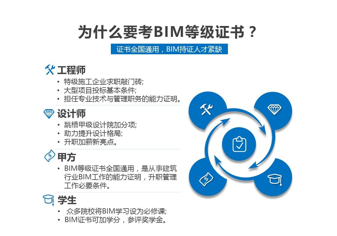 全国BIM等级考试试学