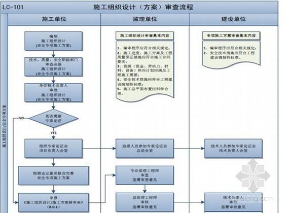 房建工程监理工作流程图汇总(2014年江苏版)