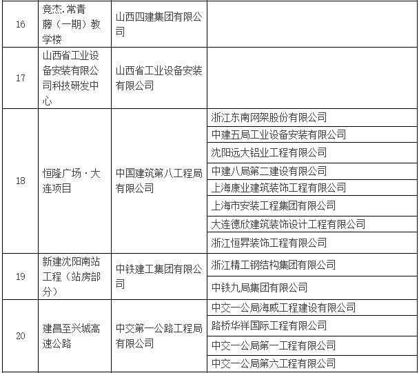 2016~2017年度第一批中国建设工程鲁班奖入选名单公示-建筑工程鲁班奖名单4.png