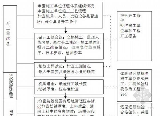 [黑龙江]Ⅰ级城市主干道路工程监理规划(流程图丰富 106页)