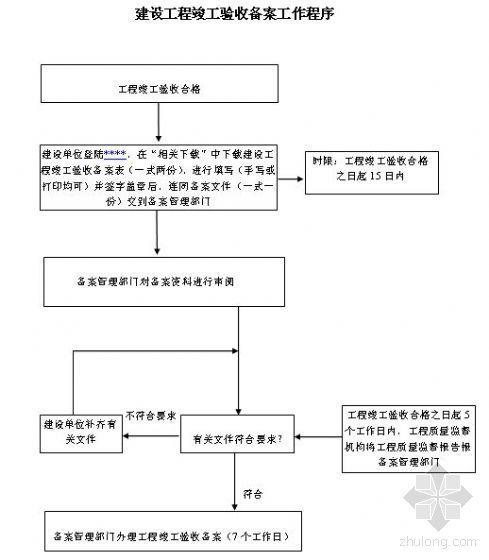 北京市建设工程竣工备案规定
