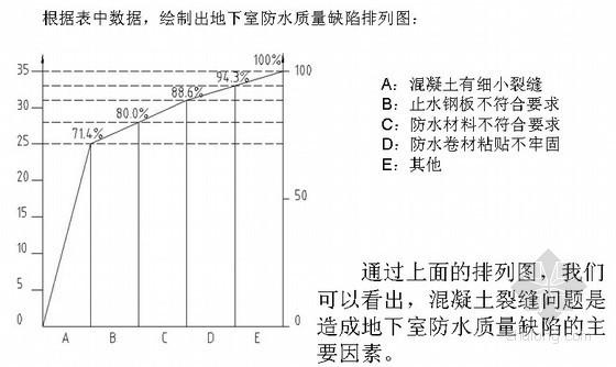 [优秀QC]提高地下室防水质量