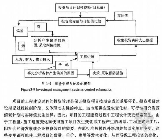 [硕士]项目投资管理及风险控制的应用研究[2009]
