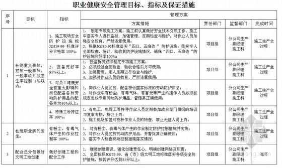 [江苏]职业健康安全、质量、环境管理目标、指标及保证措施(表格)
