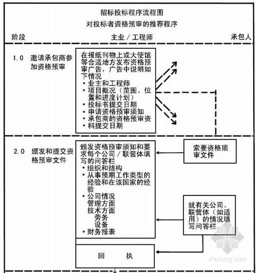 新编建筑工程施工招标投标标书编制手册(全册 1492页)