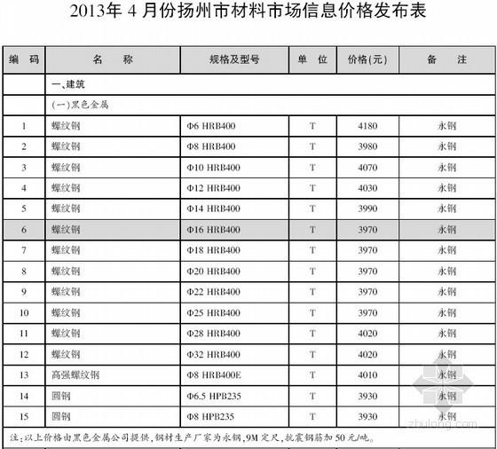 [扬州]2013年4月建设工程材料信息价(全套39页)