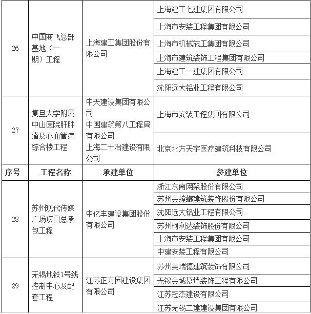2016~2017年度第一批中国建设工程鲁班奖入选名单公示-建筑工程鲁班奖名单6.png