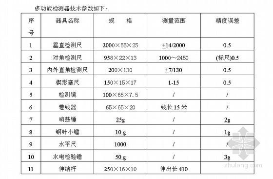 [北京]精装修分户验收方案(验收计划 验收内容 验收数量 验收标准 验收表格)