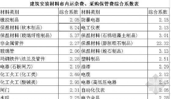 湖北省市内运杂费、采保费综合系数取定价