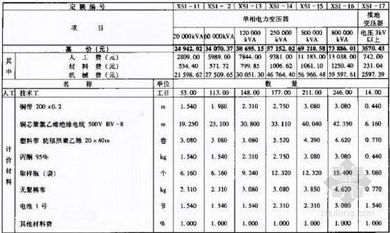 2010版电网检修工程预算定额(调试工程159页)