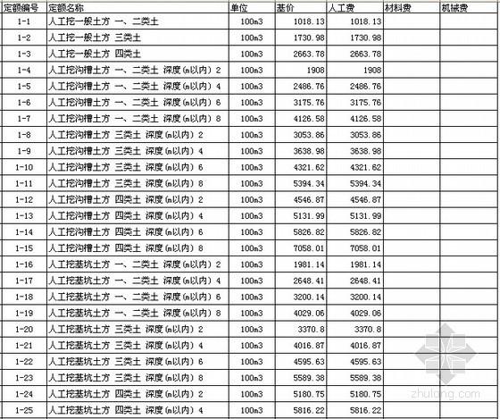 黑龙江省2010版市政工程定额
