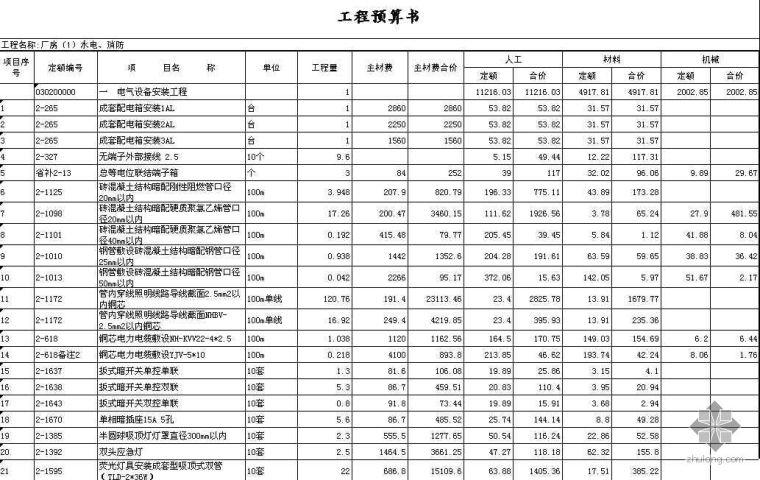 重庆市某安置房土建工程经审定的标底(2007)