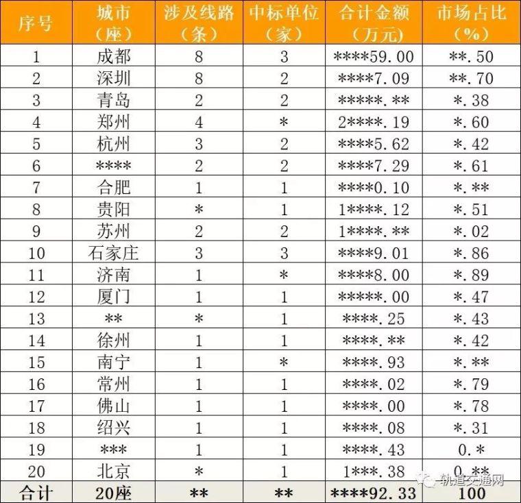 《2018中国城市轨道交通市场发展报告》——自动售检票样稿摘要
