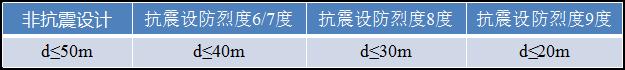 """""""嵌固端""""的规范条文对比,竟然有这么多!_13"""