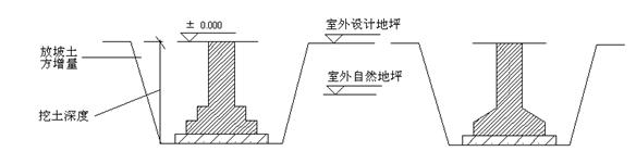 建筑工程量计算方法(含图及计算公式)