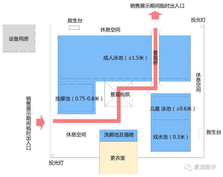 干货|室外泳池设计标准化规范