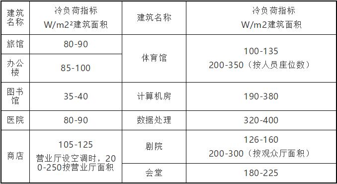 汇总通风空调冷负荷估算指标,帮你提高工作效率_6
