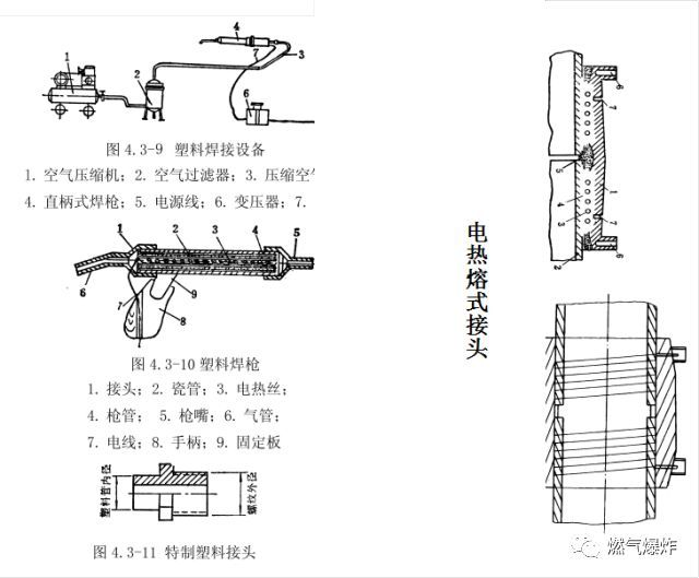 [干货分享]燃气管道工程上篇(室外燃气管道安装技术要点)_7