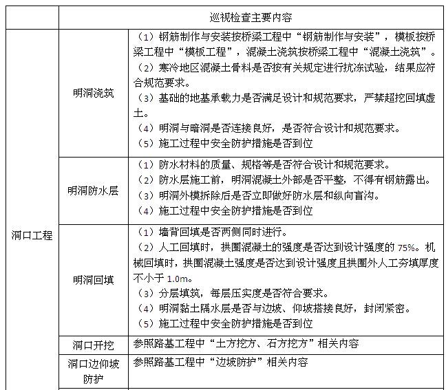 [江苏]高速隧道工程施工监理实施细则(166页)_7