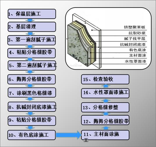 [QC成果]提高液态花岗岩装饰外墙面一次施工合格率