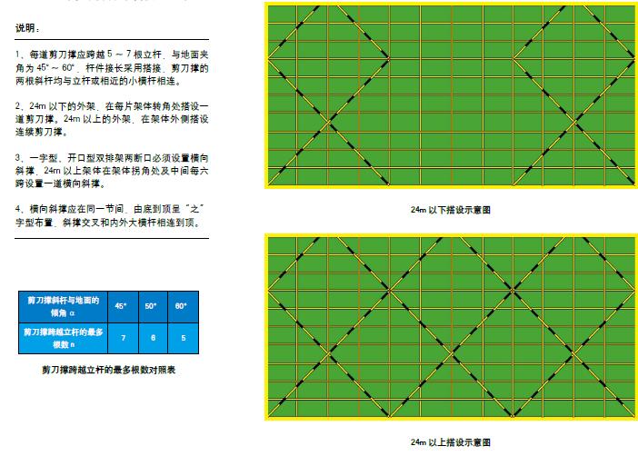 建筑工程文明施工与安全管理标准化图集PDF(138页,实例应用)