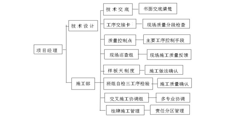 工程质量管理与措施