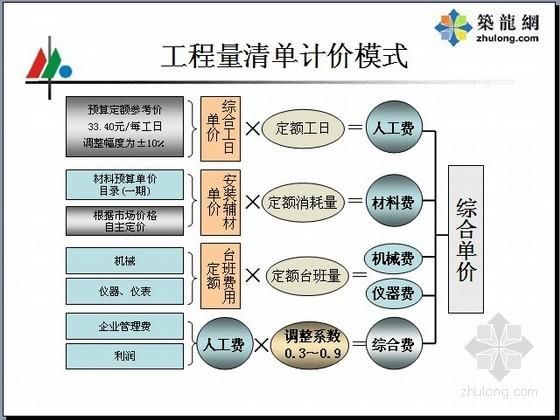 [PPT]广电安装工程预算定额应用讲义(70页)