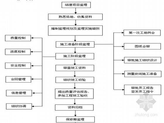[四川]职工住宅楼工程监理规划