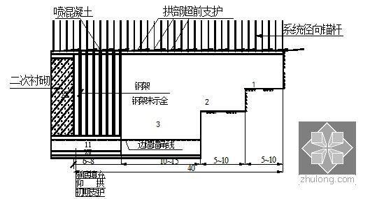 三台阶临时仰拱法施工工序
