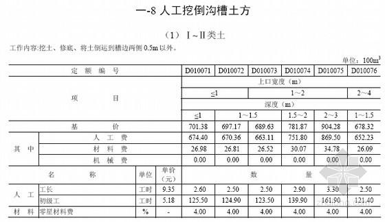 [四川]2013版地质灾害防治工程概预算定额汇编(9套)