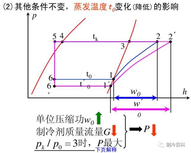 干货┃制冷原理工况与热力计算_27
