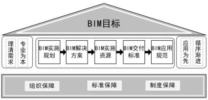 中国中铁BIM应用实施指南_2