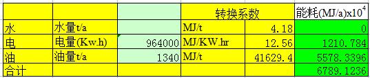 水、电、油能耗转换计算表