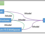 """""""装配式混凝土结构(PC)建筑BIM设计技术体系""""培训"""