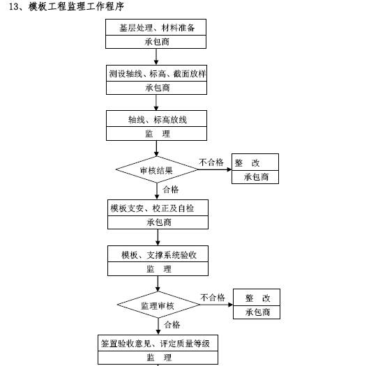 建筑工程项目监理工作交底书(155页,图文丰富)_8
