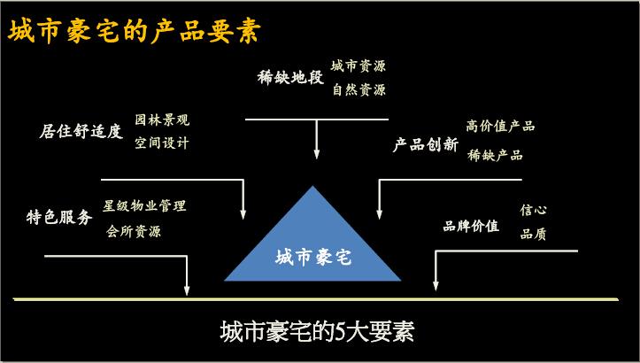 [南京]住宅地块项目产品价值点建议报告(图文并茂)_1