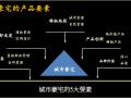 [南京]住宅地块项目产品价值点建议报告(图文并茂)