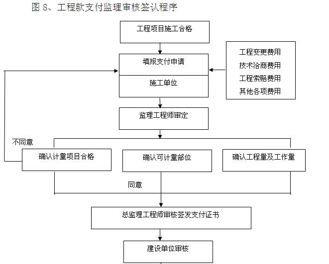 韦德娱乐1946老虎机_[襄阳]职业技术学院监理大纲(376页,图文丰富)_5