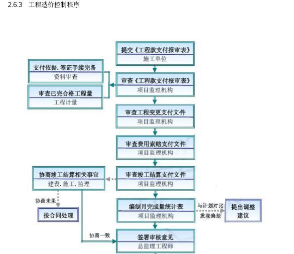 [成都]大型市政桥梁工程监理规划(202页,图文丰富)_7