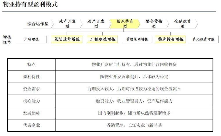 房地产盈利模式与国内标杆房地产企业经营模式研究(128页)-物业持有型盈利模式