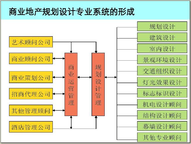 商业地产二、三线城市开发策略及案例解读(114页,图文并茂)_2