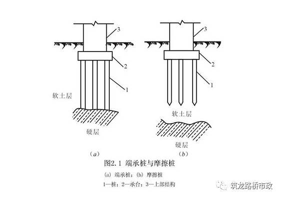 公路桥梁常见的桩基施工技术,一步步都给你列出来了。_8