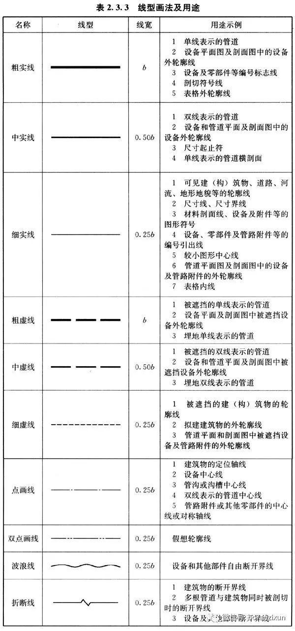 [燃气规范]燃气工程制图标准