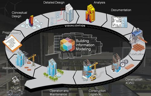 BIM对提高工程管理人才的综合素质有四个影响