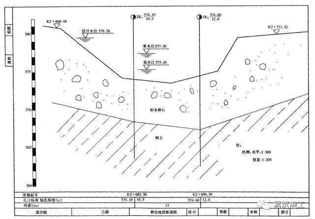 市政桥梁工程识图入门(附22套识图资料)_3