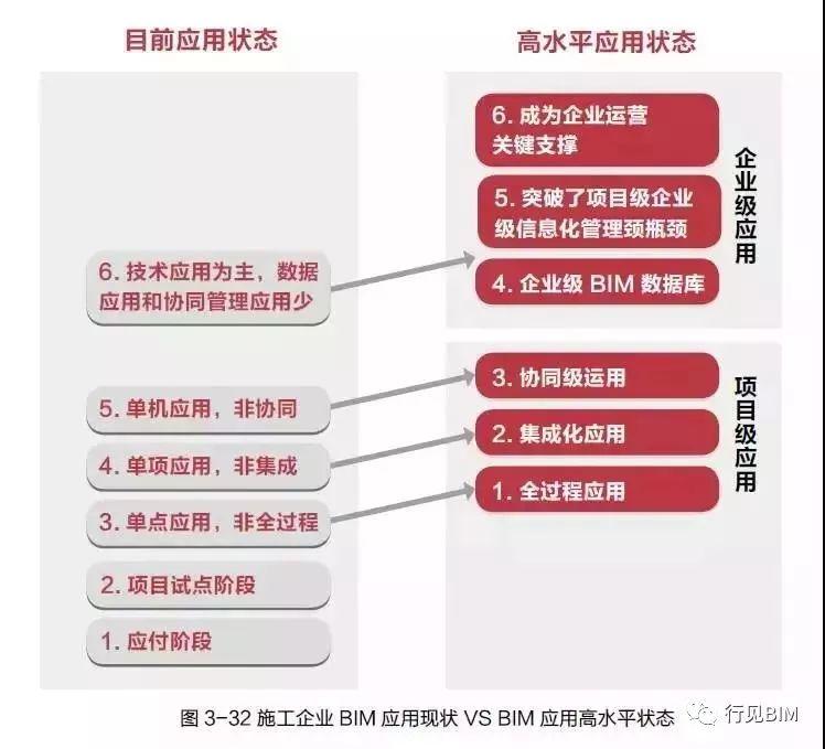 施工BIM应用现状分析:失败的7大原因_4
