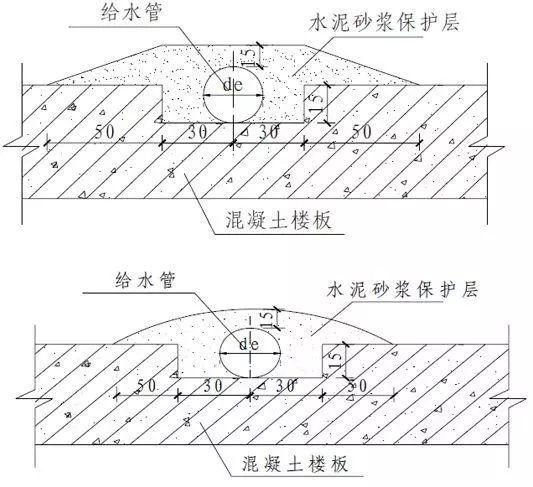 室内给水、排水管道节点图做法大全(工艺节点图解)
