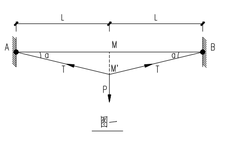 单层单向索系幕墙结构设计(word,14页)